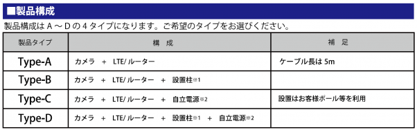 おくだけカメラの製品構成はA~Dの4タイプから選択する。TypeAはカメラ+LTE/ルーター、Type-Bはカメラ+LTE/ルーター+設置柱、Type-Cはカメラ+LTE/ルーター+自立電源、Type-Dはカメラ+LTE/ルーター+設置柱+自立電源