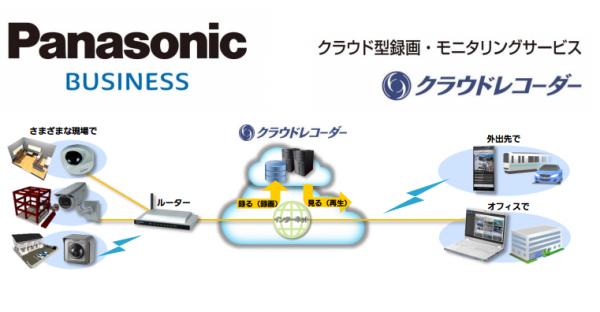 Panasonicのクラウドレコーダー
