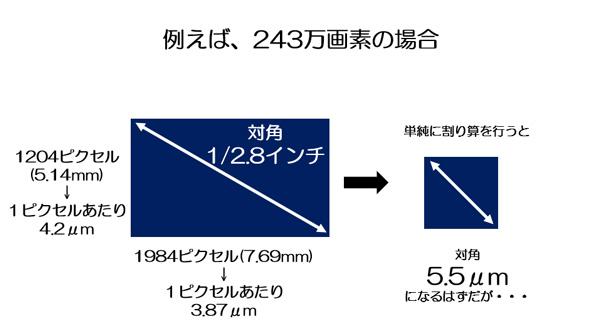 243万画素の場合に単純計算したセンサーの対角は5.5マイクロメートルになるはずだが、