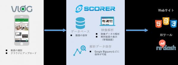 VLOGサービスとSCORER(スコアラー)との連携が発表されている