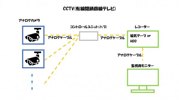 CCTV(有線閉鎖回線TV)の構成要素解説図