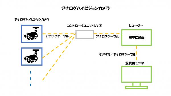 アナログハイビジョンカメラのの構成要素解説図