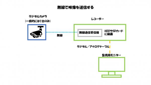 無線通信カメラのの構成要素解説図