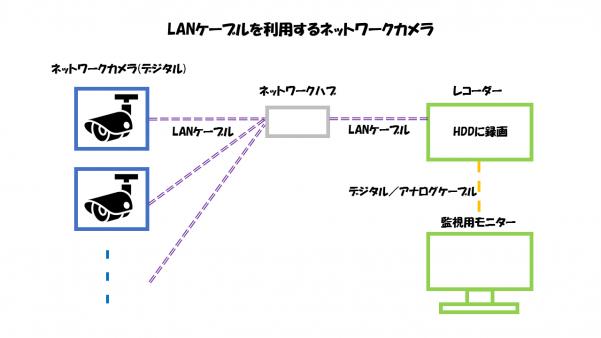 LANケーブルを利用するネットワークカメラのの構成要素解説図
