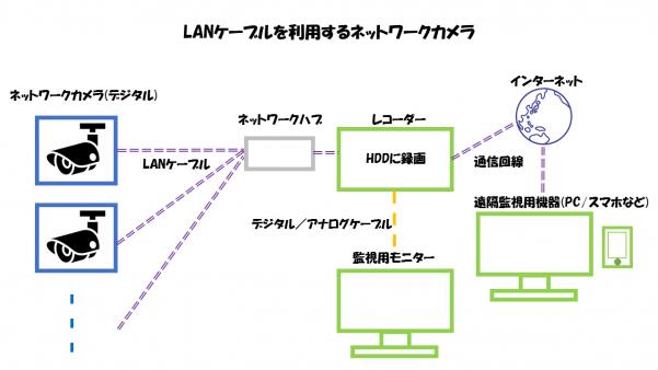 LANケーブルを利用するネットワークカメラの構成要素解説図