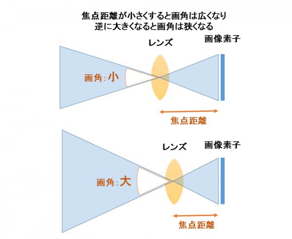 焦点距離が小さくすると画角は広くなり 逆に大きくなると画角は狭くなる