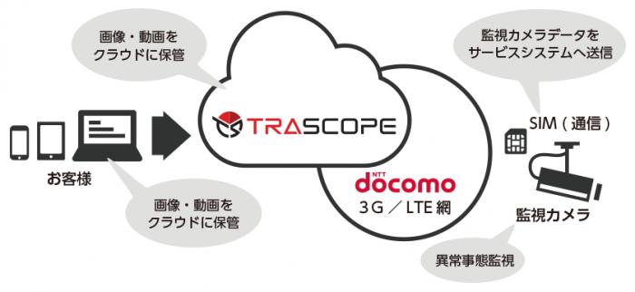 TASCOPE概念図(監視カメラとクラウドサーバー・利用者の端末がグローバルネットワークで繋がる)