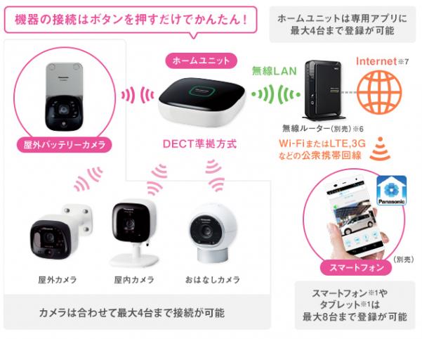 Panasonicの屋外用ホームセキュリティ用防犯カメラ