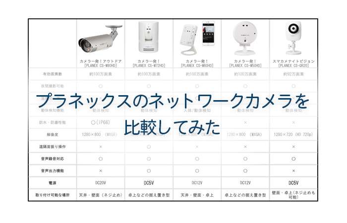 プラネックスのネットワークカメラを比較してみた