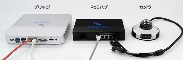 給電/伝送用のPoE対応ハブとブリッジ経由でカメラに接続した図