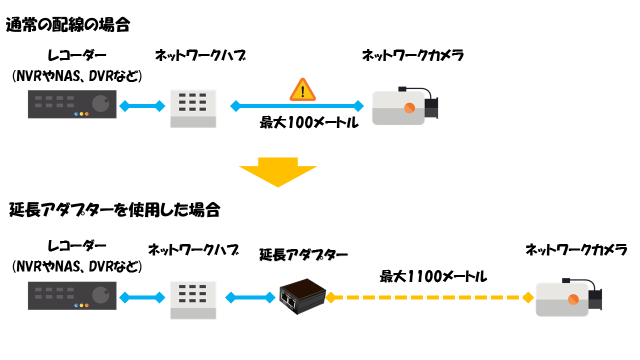 ネットワーク延長アダプターを利用してネットワークカメラを延長させる方法の図解