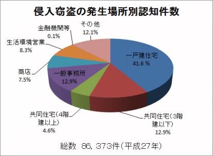 親友窃盗の発生場所別認知件数の調査グラフ(一戸建て住宅が41.6パーセントと割合として非常に多いことが解る)