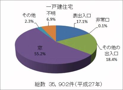 一戸建て住宅の侵入経路の調査グラフ(玄関や勝手口などの通常人が出入りする出入り口を避けて窓から侵入している例が多い)