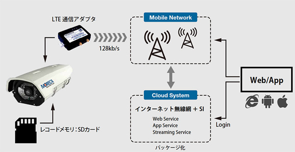 LTE通信モジュールを搭載したネットワークカメラの仕組み