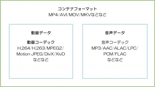 動画コンテナフォーマットの仕組み(動画データと音声データの関係など)